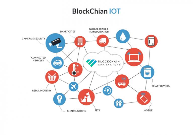 10 ตัวอย่างการนำ Blockchain มาประยุกต์ใช้กับ IOT